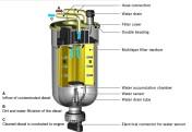 Diesel pipe filters